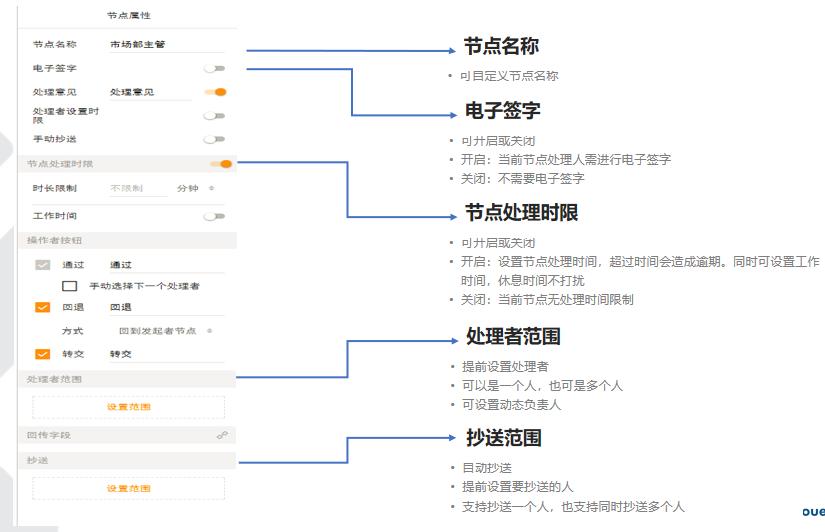 流程引擎(E-Workflow)